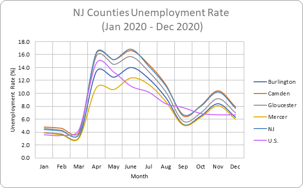 New Jersey counties unemployment rate graph