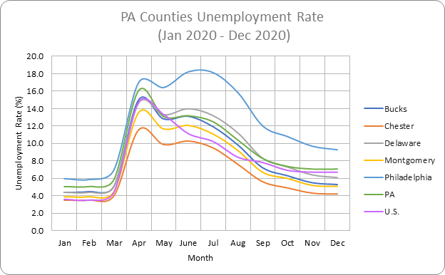 Pennsylvania counties unemployment rate graph